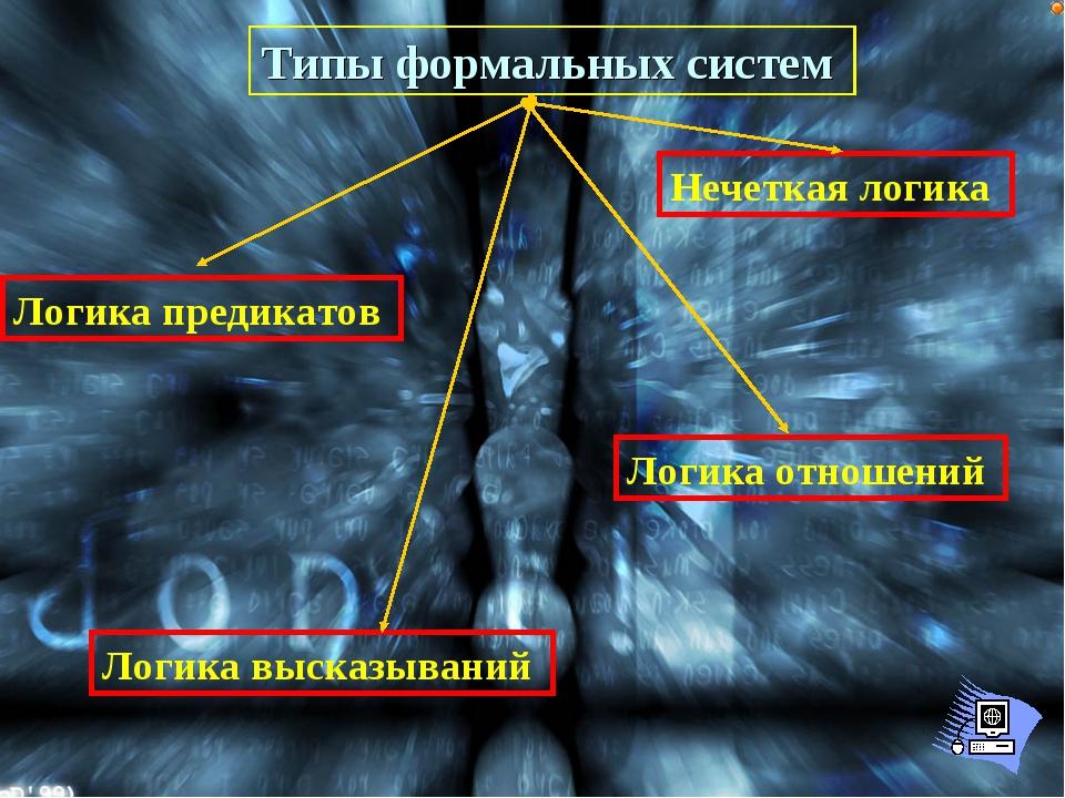 Типы формальных систем Логика высказываний Логика предикатов Логика отношений...