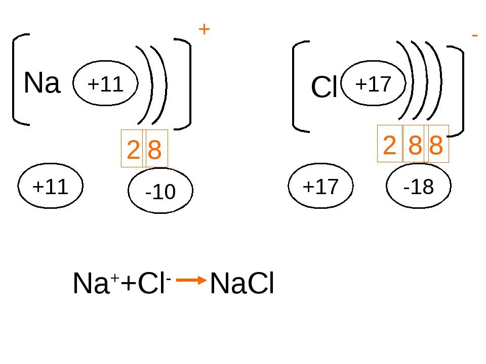Na +11 2 8 +11 -10 + Cl +17 2 8 8 - +17 -18 Na++Cl- NaCl
