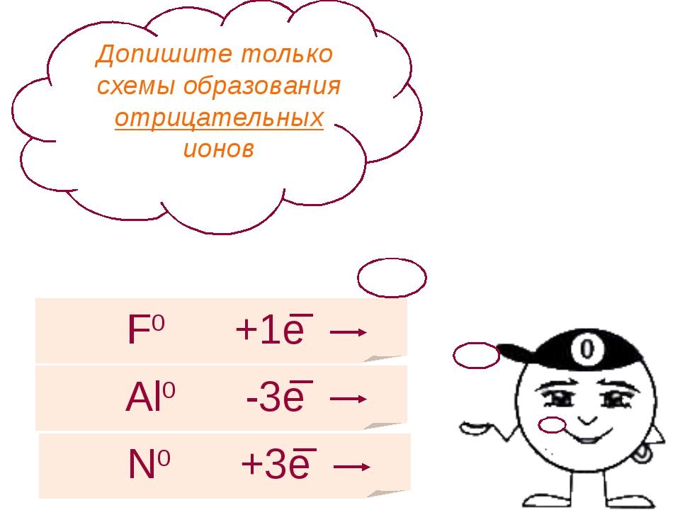 Допишите только схемы образования отрицательных ионов