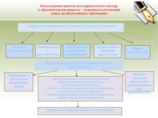 Замысел деятельности Планирование деятельности Подготовка и проведение исслед