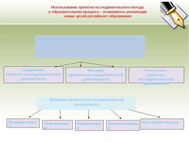 Содержание проектно-исследовательской деятельности Функции проектно-исследова...