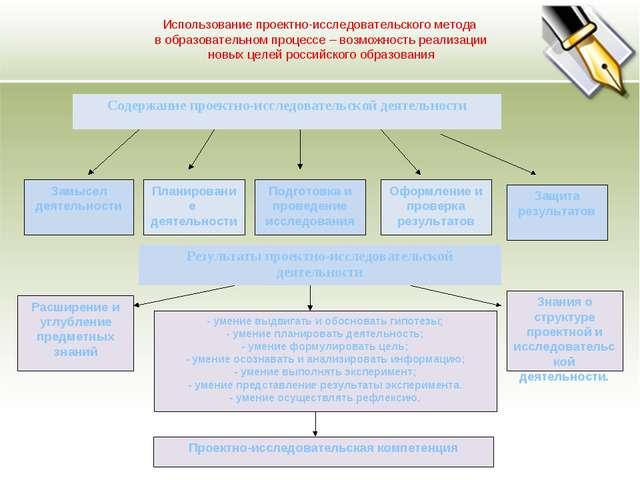 Замысел деятельности Планирование деятельности Подготовка и проведение исслед...