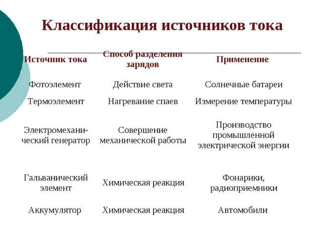 Классификация источников тока Источник токаСпособ разделения зарядовПримене...