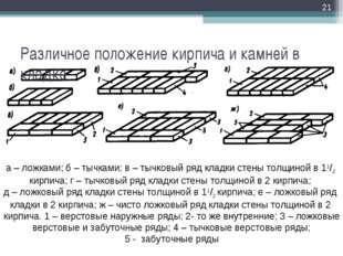 Различное положение кирпича и камней в кладке * а – ложками; б – тычками; в –