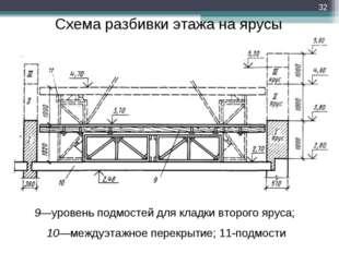 Схема разбивки этажа на ярусы 9—уровень подмостей для кладки второго яруса; 1