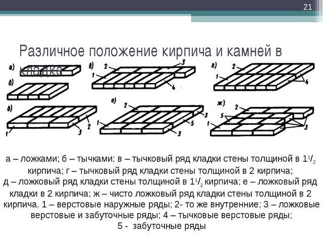 Различное положение кирпича и камней в кладке * а – ложками; б – тычками; в –...