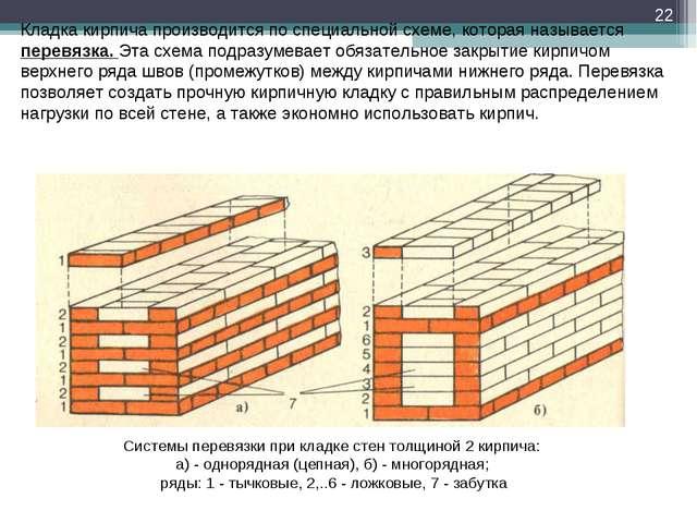 Системы перевязки при кладке стен толщиной 2 кирпича: а) - однорядная (цепная...