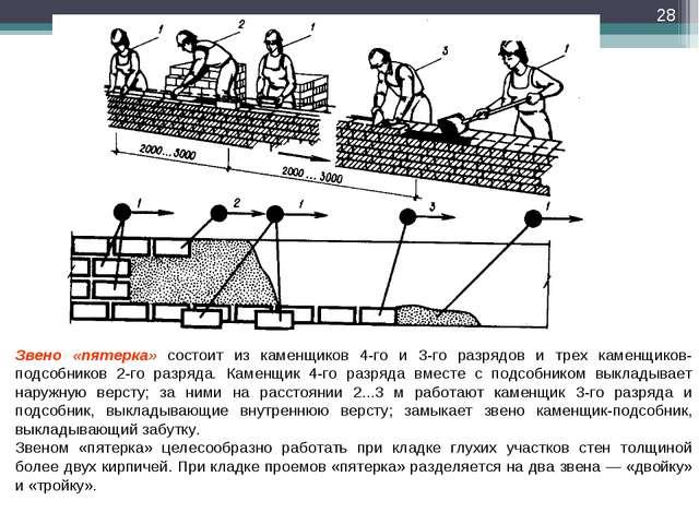 * Звено «пятерка» состоит из каменщиков 4-го и 3-го разрядов и трех каменщико...