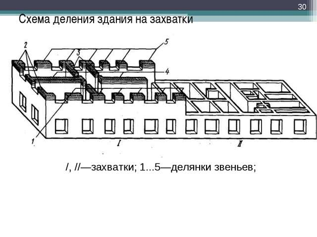 Схема деления здания на захватки * /, //—захватки; 1...5—делянки звеньев;