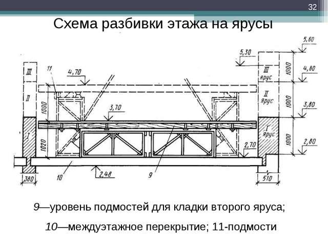 Схема разбивки этажа на ярусы 9—уровень подмостей для кладки второго яруса; 1...