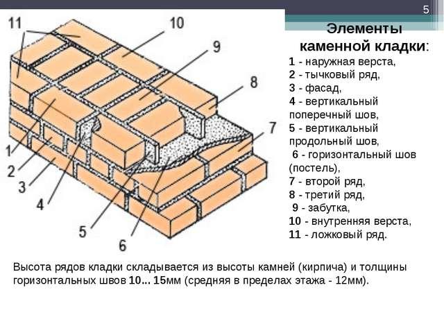 Элементы каменной кладки: 1 - наружная верста, 2 - тычковый ряд, 3 - фасад, 4...