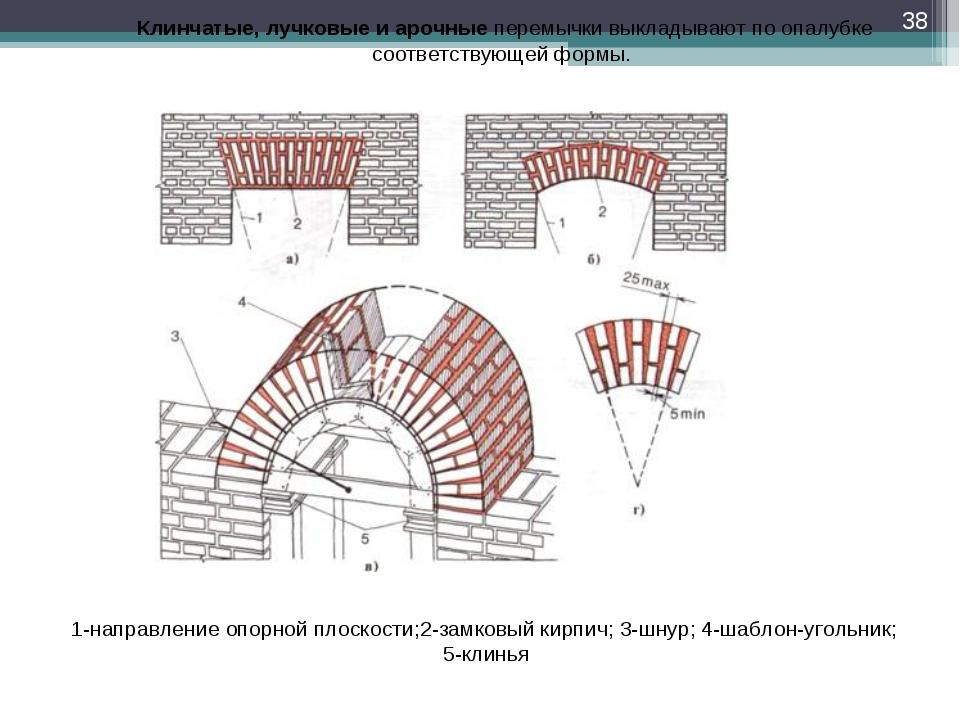 * 1-направление опорной плоскости;2-замковый кирпич; 3-шнур; 4-шаблон-угольни...