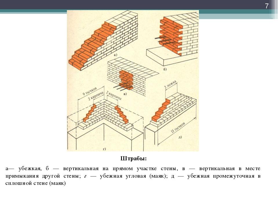 Штрабы: а— убежкая, б — вертикальная на прямом участке стены, в — вертикальн...