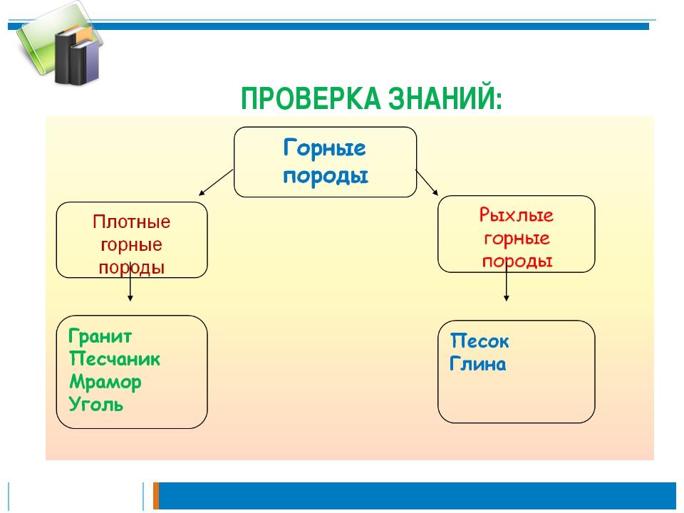 ПРОВЕРКА ЗНАНИЙ: