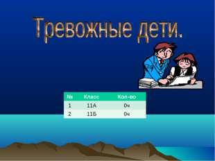 №КлассКол-во 111А0ч 211Б 0ч