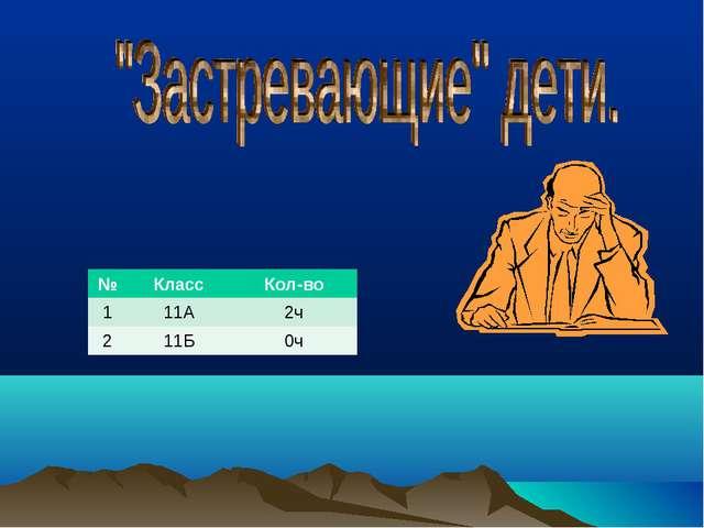 №КлассКол-во 111А2ч 211Б0ч