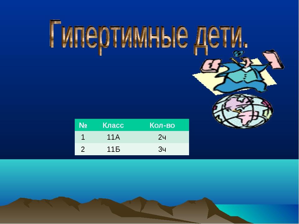 №КлассКол-во 111А2ч 211Б3ч