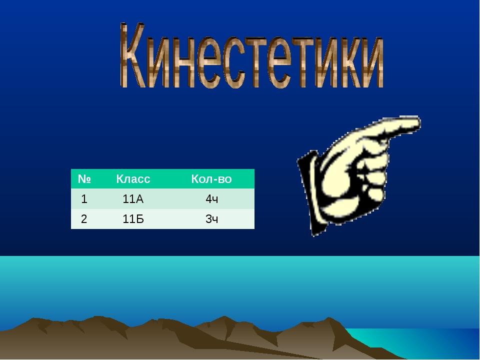 №КлассКол-во 111А4ч 211Б3ч