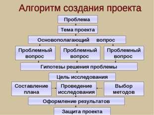 Проблема Тема проекта Основополагающий вопрос Основополагающий вопрос Проблем