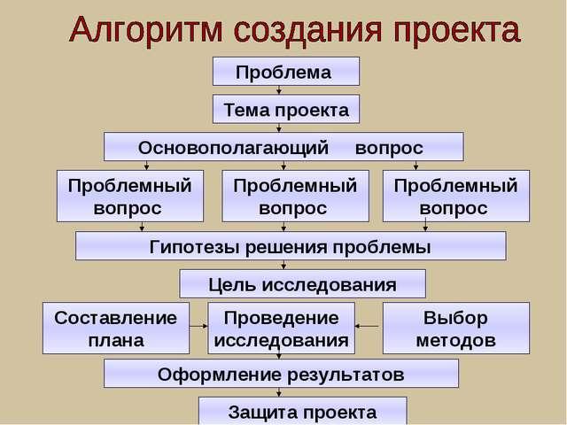 Проблема Тема проекта Основополагающий вопрос Основополагающий вопрос Проблем...