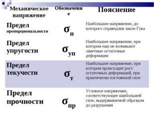 Механическое напряжениеОбозначениеПояснение Предел пропорциональностиσпНа