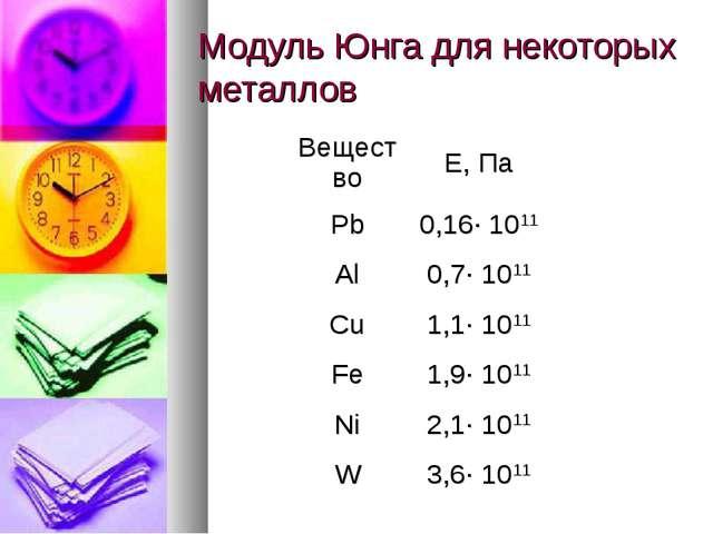 Модуль Юнга для некоторых металлов ВеществоЕ, Па Pb0,16· 1011 Al0,7· 1011...