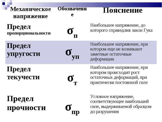 Механическое напряжениеОбозначениеПояснение Предел пропорциональностиσпНа...
