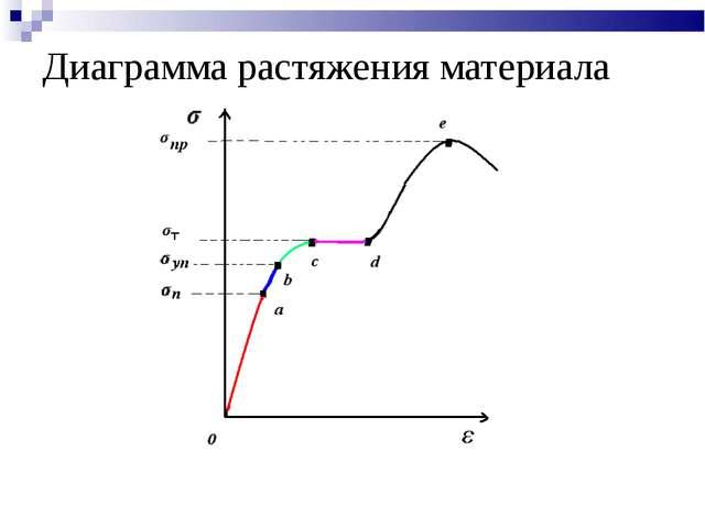Диаграмма растяжения материала