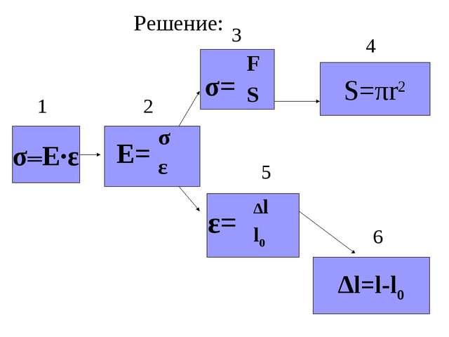 σ═Е·ε S=πr2 ∆l=l-l0 σ= Е= ε= Решение: 6 4 5 3 2 1 F S σ ε ∆l l0