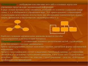 *Схематизация— изображение или описание чего-либо в основных чертах или упр