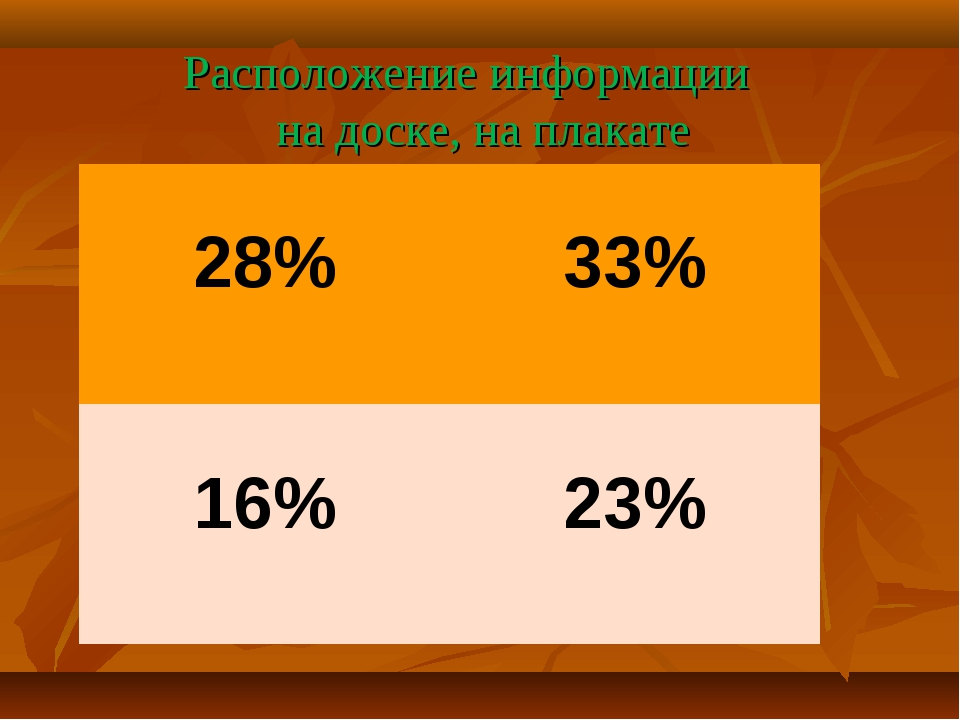 Расположение информации на доске, на плакате 28%  33% 16%  23%
