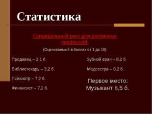 Статистика Суицидальный риск для различных профессий: (Оцениваемый в баллах о