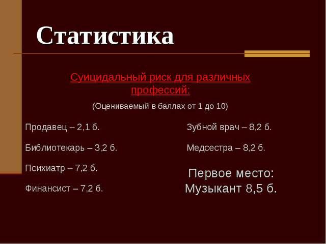 Статистика Суицидальный риск для различных профессий: (Оцениваемый в баллах о...