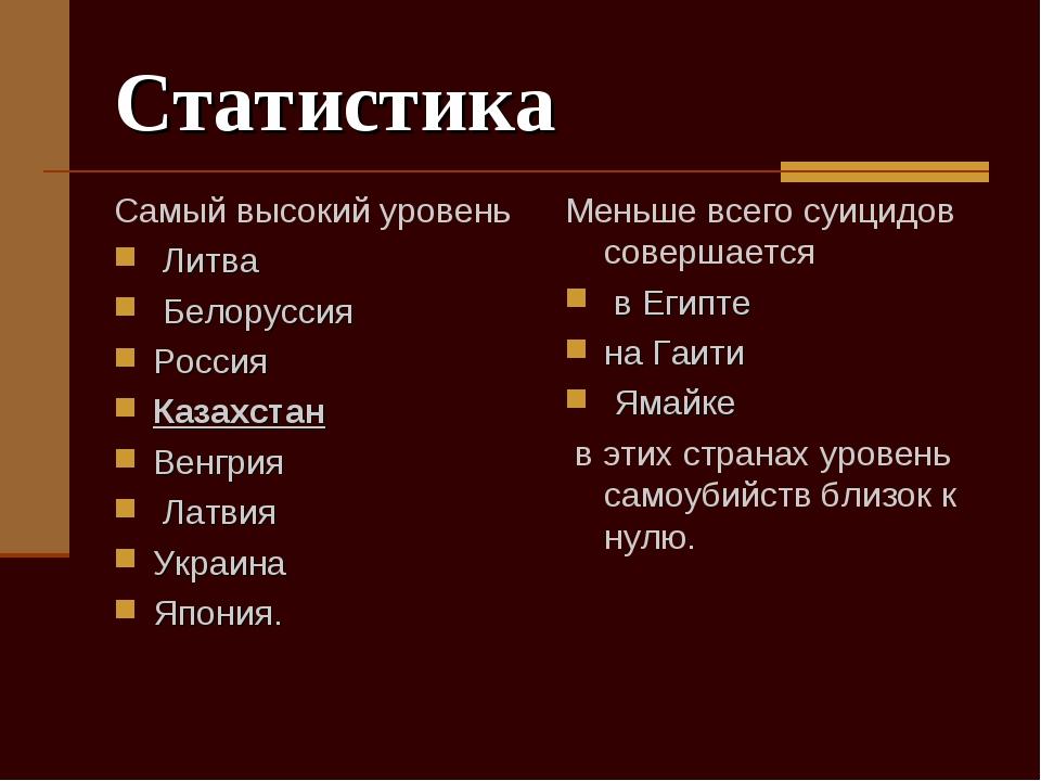 Статистика Самый высокий уровень Литва Белоруссия Россия Казахстан Венгрия Ла...