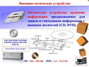 Внешние оптические устройства Оптические устройства хранения информации предн