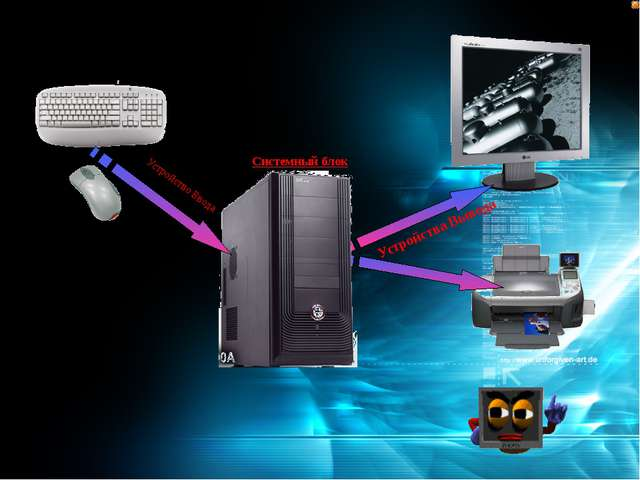 Устройство Ввода Устройства Вывода Системный блок