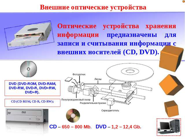 Внешние оптические устройства Оптические устройства хранения информации предн...