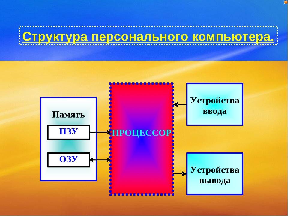 Структура персонального компьютера.