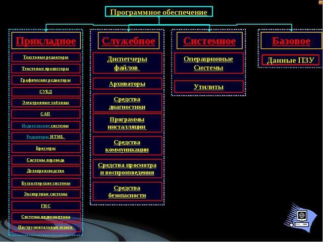 Программное обеспечение Системное Прикладное Служебное Базовое Операционные С...