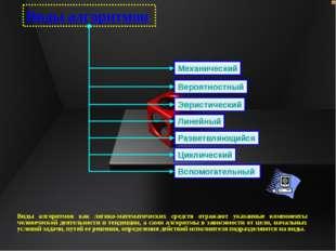 Виды алгоритмов Механический Вероятностный Эвристический Линейный Разветвляющ