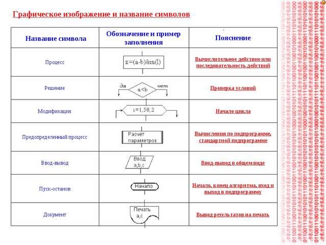 Графическое изображение и название символов