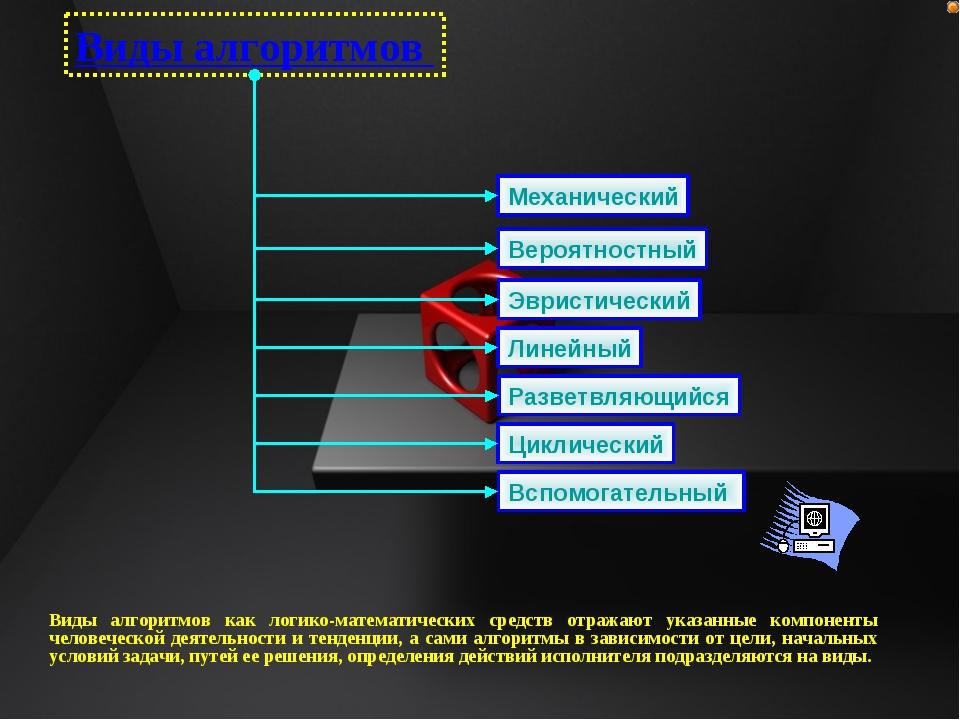 Виды алгоритмов Механический Вероятностный Эвристический Линейный Разветвляющ...