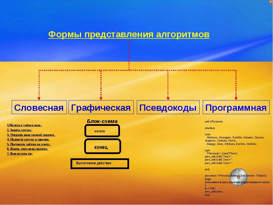 Формы представления алгоритмов Словесная Графическая Псевдокоды Программная 1...
