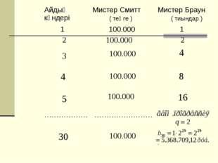 Айдың күндеріМистер Смитт ( теңге )Мистер Браун ( тиындар ) 1  100.000  1