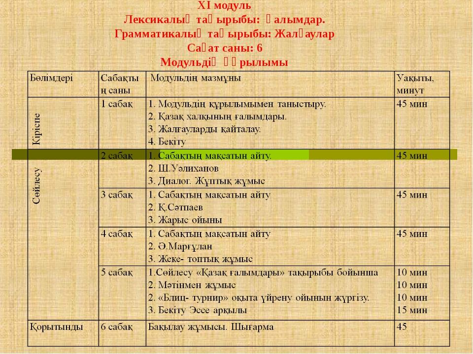 XI модуль Лексикалық тақырыбы: Ғалымдар. Грамматикалық тақырыбы: Жалғаулар С...