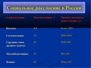 Социальное расслоение в России Слой населения Доля населения, % Уровень дох