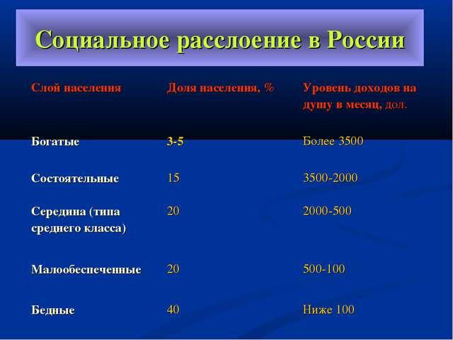 Социальное расслоение в России Слой населения Доля населения, % Уровень дох...