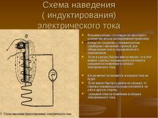 Схема наведения ( индуктирования) электрического тока Возьмем катушку состоящ