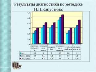 Результаты диагностики по методике Н.П.Капустина: