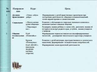 № п/пНаправлениеКурсЦель 1Духовно-нравственное«Этика: азбука добра»Фор